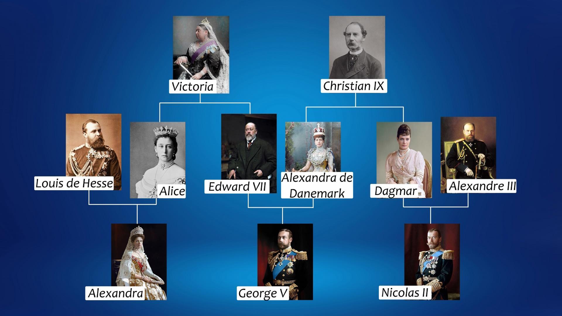 Généalogie Nicolas II, George V